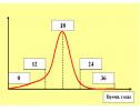 Структура основного цикла