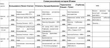 Схема российской истории 20 век