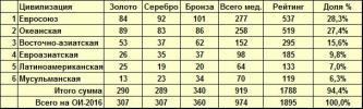 Результаты ОИ-2016